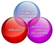 teorie a všeobecná pravidla, příklady, psaní dvou zpráv: fax a e-mail