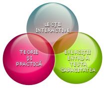 interaktívne lekcie, teória a tréning, cvičenia na otestovanie schopností