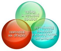 teória a vzorové dialógy, odpovede na otázky, vytváranie dialógov v konrétnych situáciach